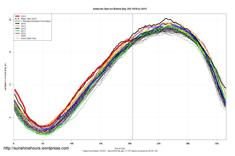 Antarctic_Sea_Ice_Extent_2015_Day_205_1981-2010