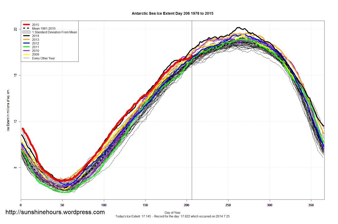 Antarctic_Sea_Ice_Extent_2015_Day_206_1981-2010