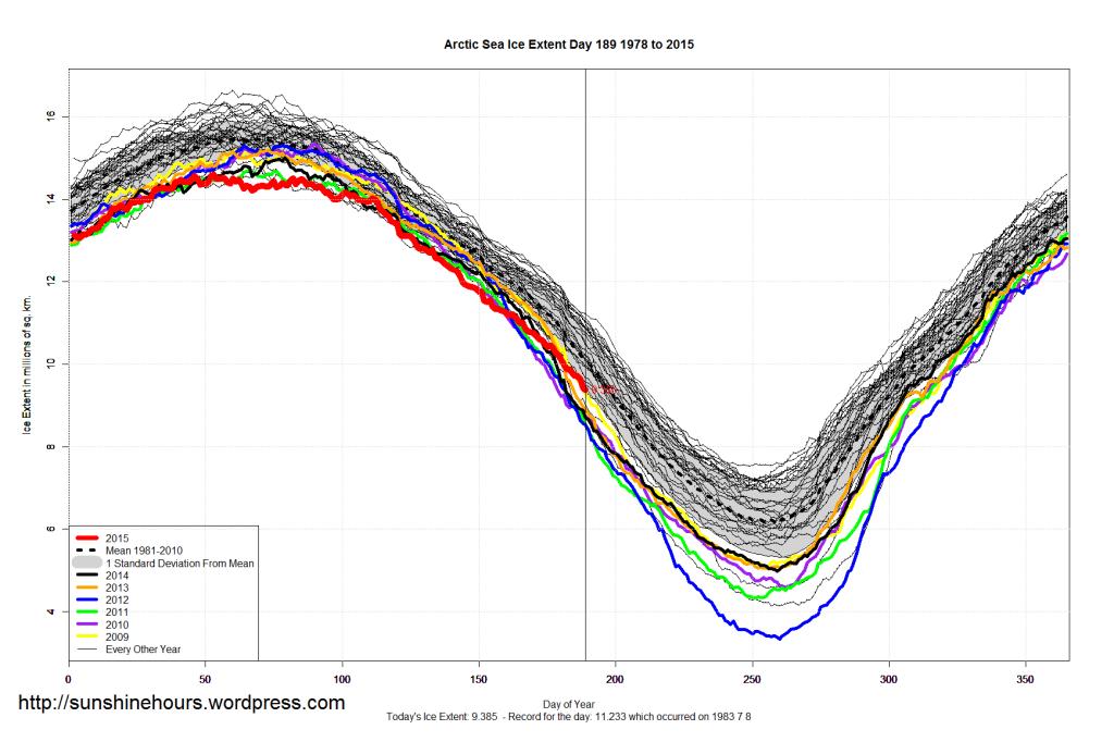 Arctic_Sea_Ice_Extent_2015_Day_189_1981-2010