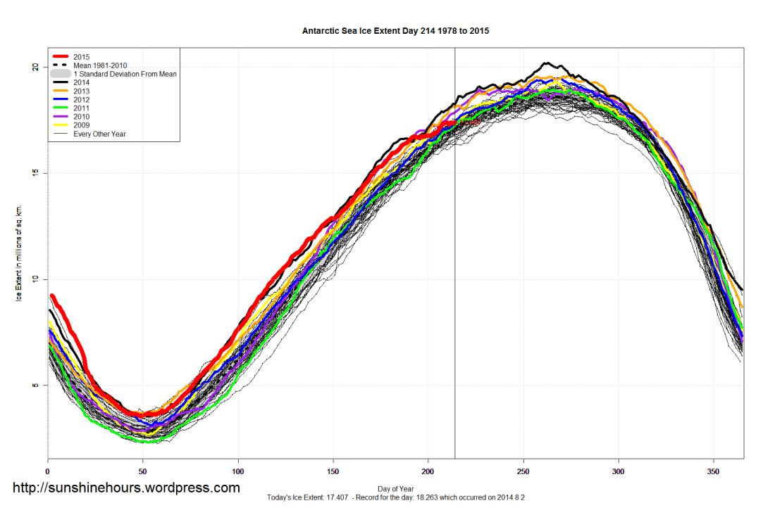 Antarctic_Sea_Ice_Extent_2015_Day_214_1981-2010