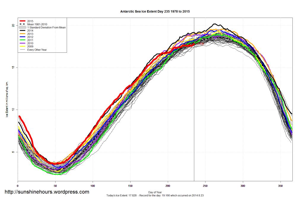 Antarctic_Sea_Ice_Extent_2015_Day_235_1981-2010