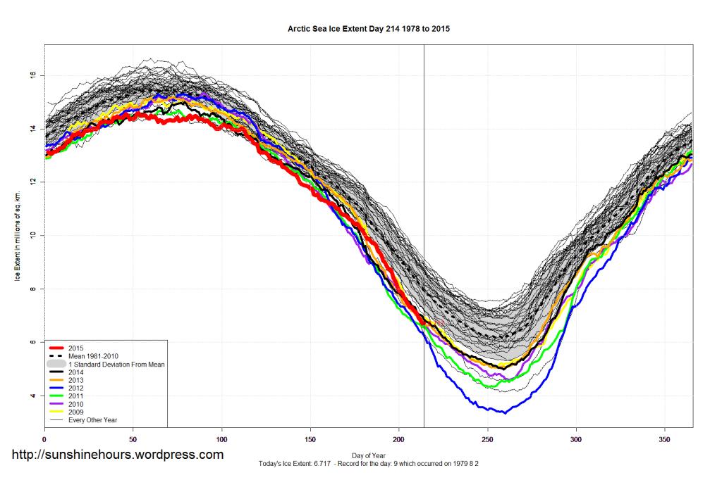 Arctic_Sea_Ice_Extent_2015_Day_214_1981-2010