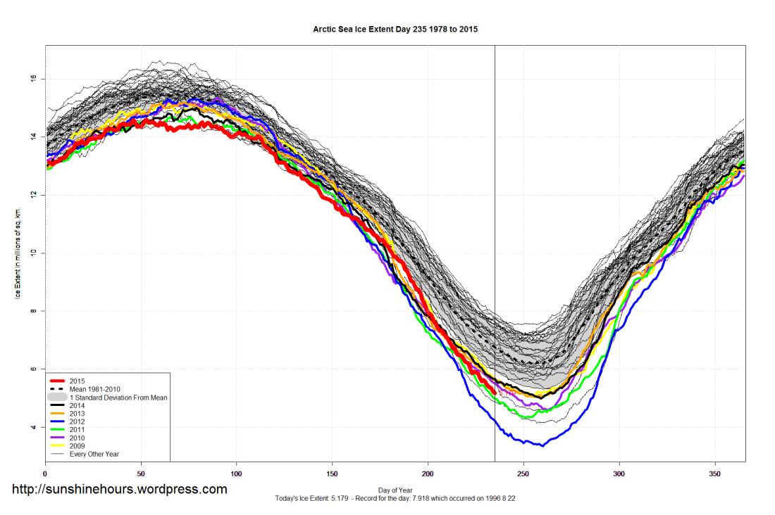 Arctic_Sea_Ice_Extent_2015_Day_235_1981-2010