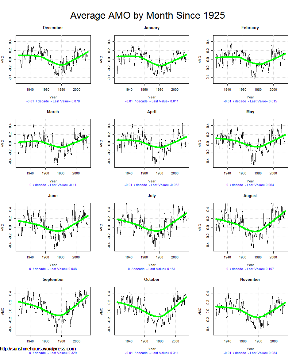 Average AMO by Month Since 1925