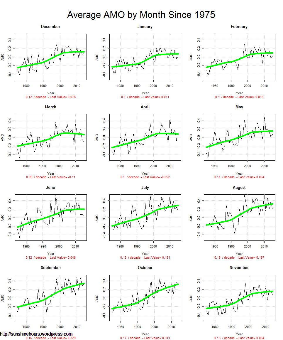 Average AMO by Month Since 1975