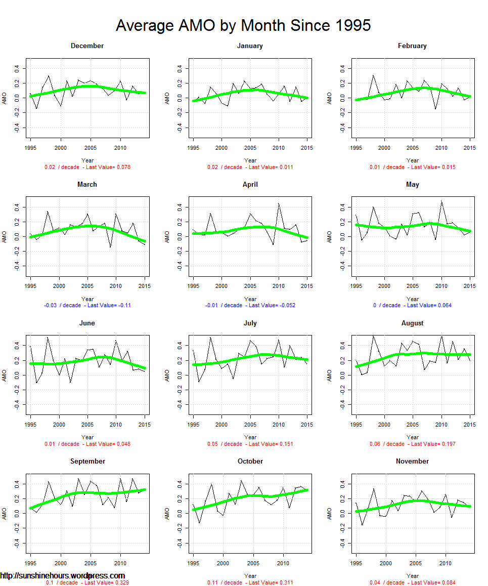 Average AMO by Month Since 1995