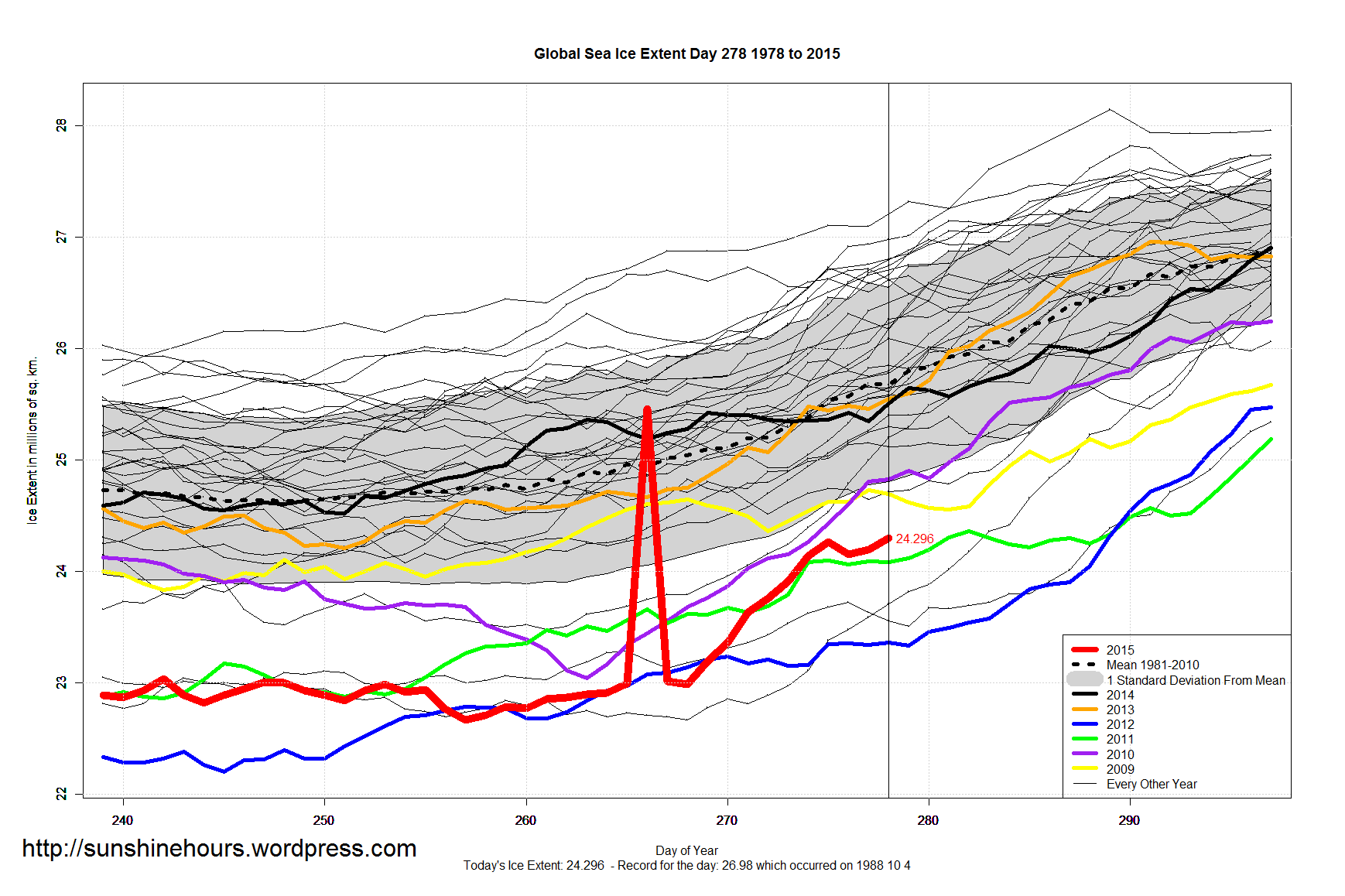 to what extent did global Opinions expressed by forbes contributors are frequently focusing on global warming total polar ice extent has largely remained above the post.