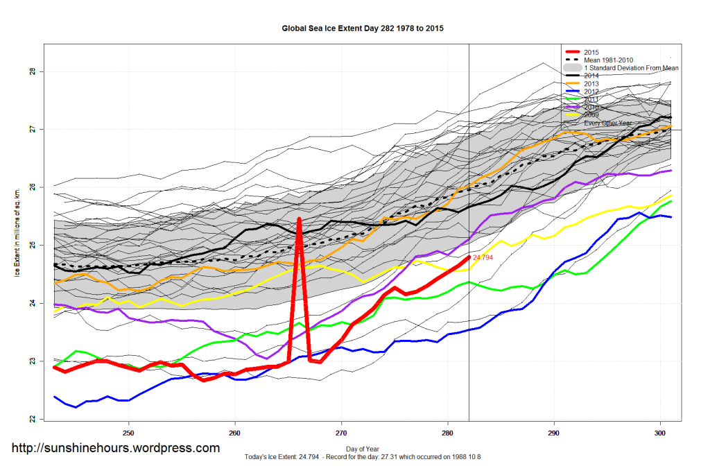 Sea Ice Extent – Day 282 – Arctic 1.5 million sq km Higher Than 2012
