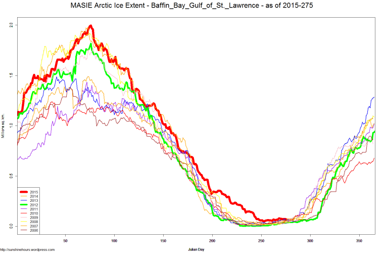 MASIE Arctic Ice Extent - Baffin_Bay_Gulf_of_St._Lawrence - as of 2015-275
