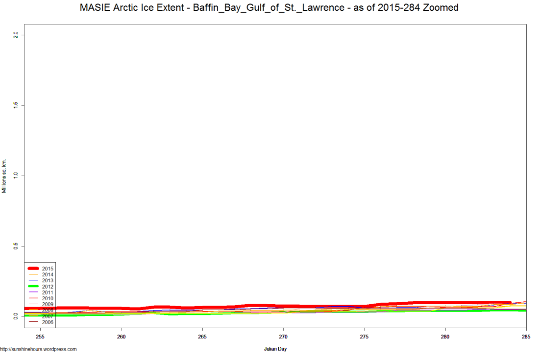 MASIE Arctic Ice Extent - Baffin_Bay_Gulf_of_St._Lawrence - as of 2015-284 Zoomed
