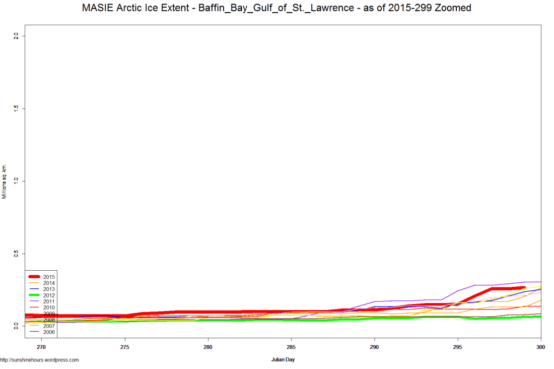 MASIE Arctic Ice Extent - Baffin_Bay_Gulf_of_St._Lawrence - as of 2015-299 Zoomed