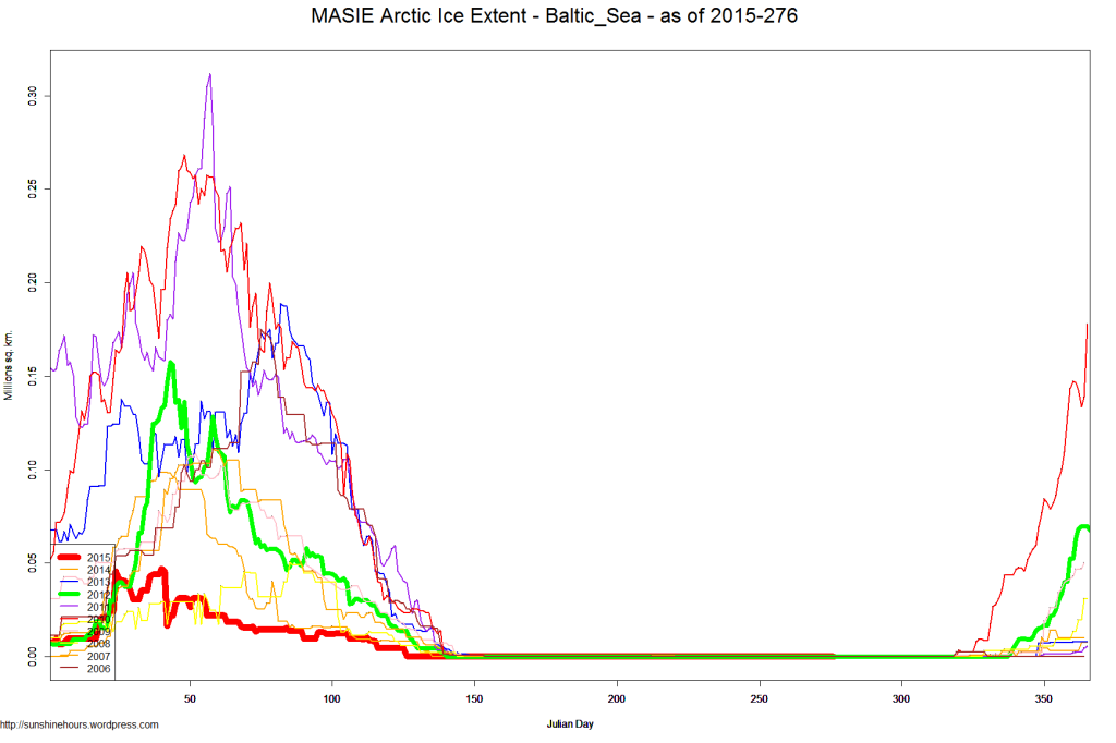 MASIE Arctic Ice Extent - Baltic_Sea - as of 2015-276