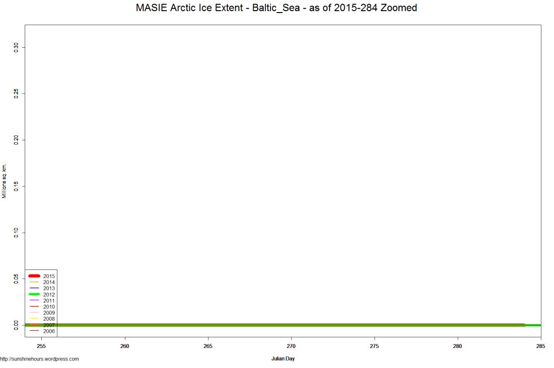 MASIE Arctic Ice Extent - Baltic_Sea - as of 2015-284 Zoomed