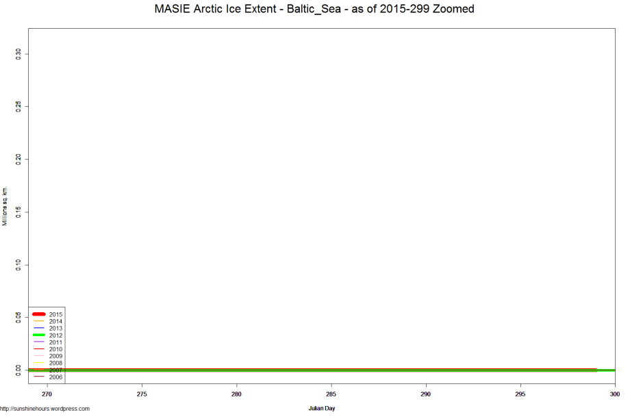 MASIE Arctic Ice Extent - Baltic_Sea - as of 2015-299 Zoomed