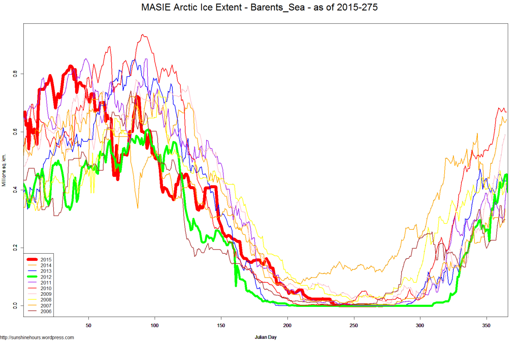 MASIE Arctic Ice Extent - Barents_Sea - as of 2015-275