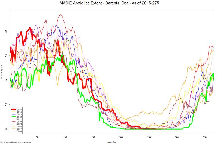 MASIE Arctic Ice Extent - Barents_Sea - as of 2015-275