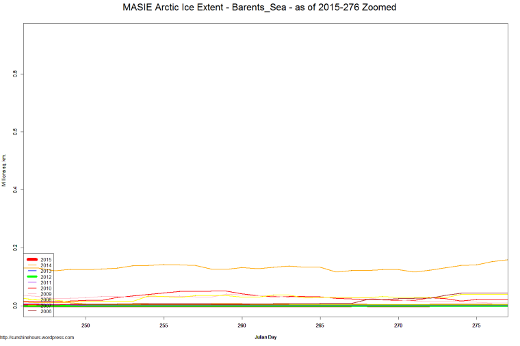 MASIE Arctic Ice Extent - Barents_Sea - as of 2015-276 Zoomed