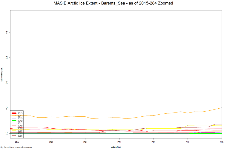 MASIE Arctic Ice Extent - Barents_Sea - as of 2015-284 Zoomed