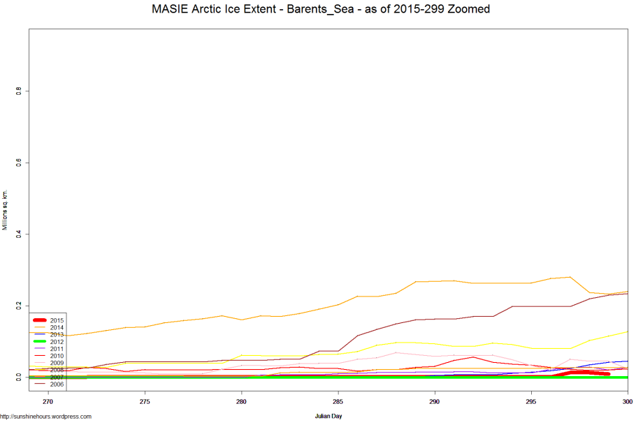 MASIE Arctic Ice Extent - Barents_Sea - as of 2015-299 Zoomed