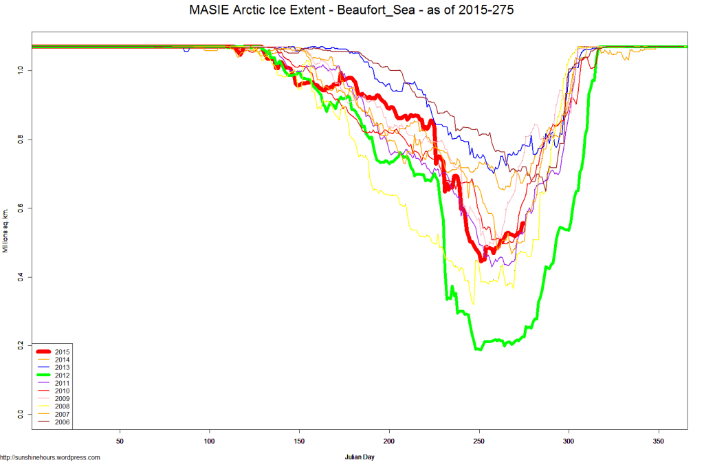 MASIE Arctic Ice Extent - Beaufort_Sea - as of 2015-275