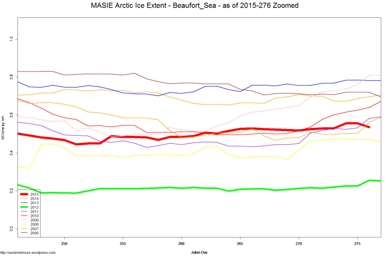 MASIE Arctic Ice Extent - Beaufort_Sea - as of 2015-276 Zoomed