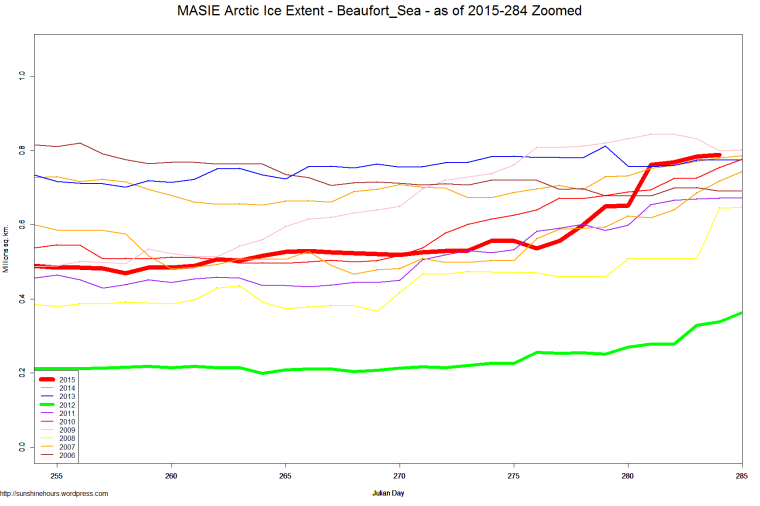 MASIE Arctic Ice Extent - Beaufort_Sea - as of 2015-284 Zoomed