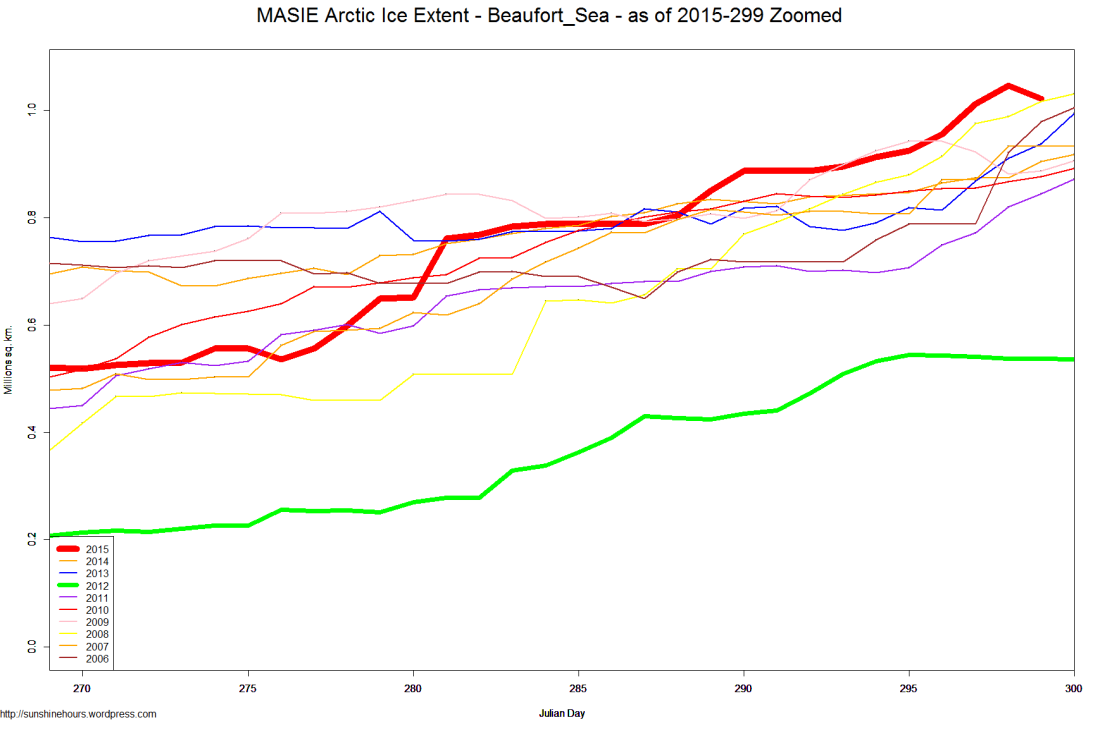 MASIE Arctic Ice Extent - Beaufort_Sea - as of 2015-299 Zoomed