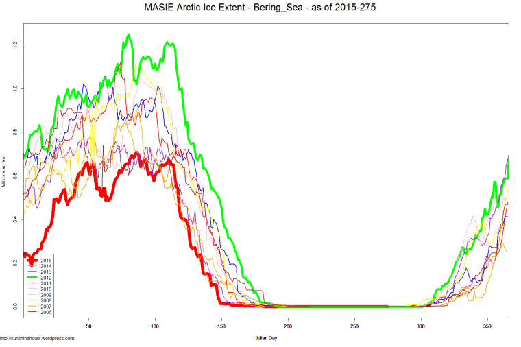 MASIE Arctic Ice Extent - Bering_Sea - as of 2015-275