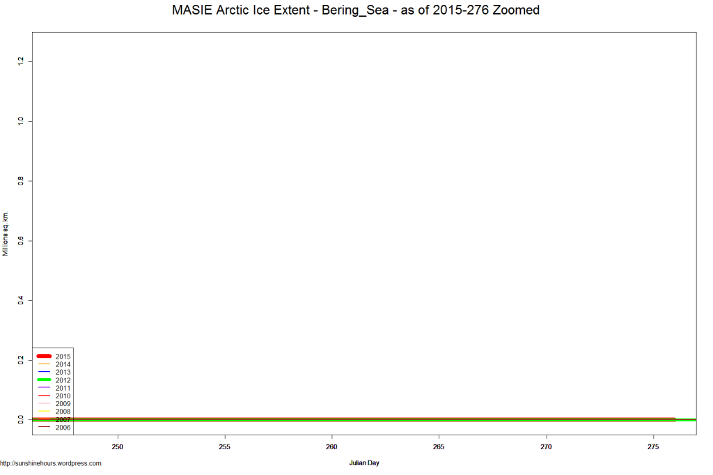 MASIE Arctic Ice Extent - Bering_Sea - as of 2015-276 Zoomed