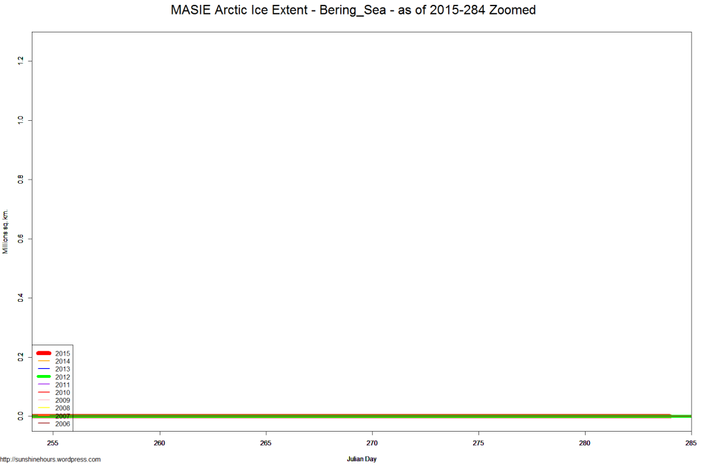 MASIE Arctic Ice Extent - Bering_Sea - as of 2015-284 Zoomed