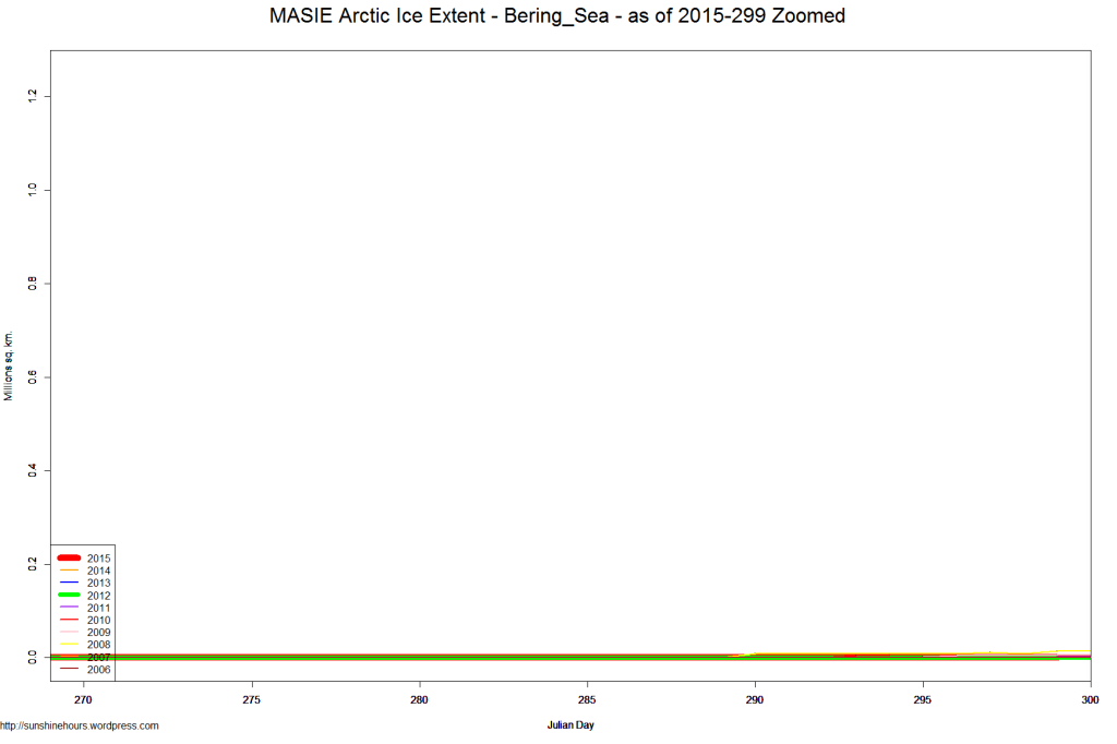 MASIE Arctic Ice Extent - Bering_Sea - as of 2015-299 Zoomed