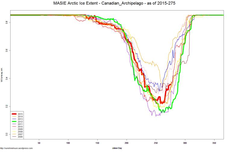 MASIE Arctic Ice Extent - Canadian_Archipelago - as of 2015-275