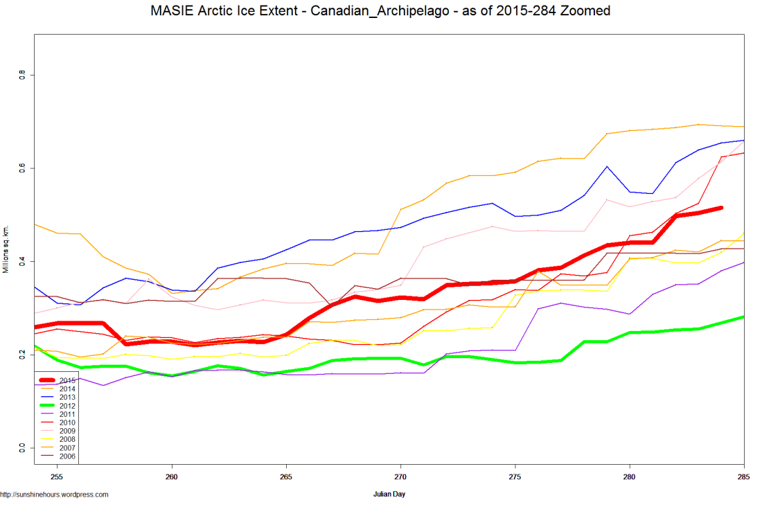 MASIE Arctic Ice Extent - Canadian_Archipelago - as of 2015-284 Zoomed
