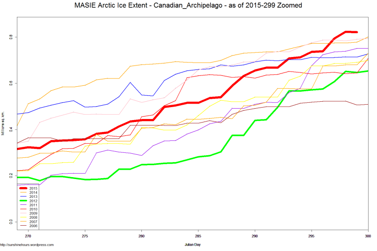 MASIE Arctic Ice Extent - Canadian_Archipelago - as of 2015-299 Zoomed