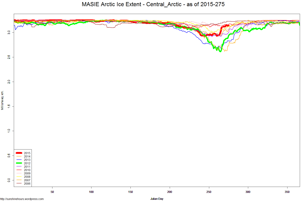 MASIE Arctic Ice Extent - Central_Arctic - as of 2015-275