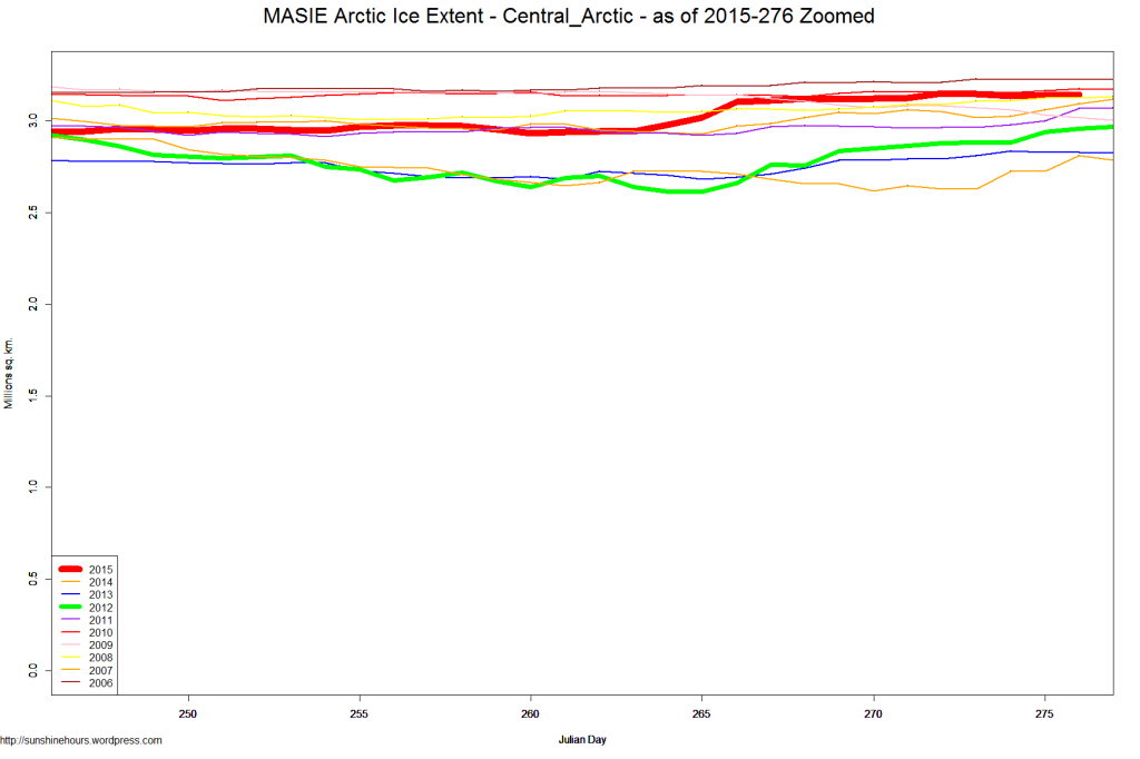 MASIE Arctic Ice Extent - Central_Arctic - as of 2015-276 Zoomed