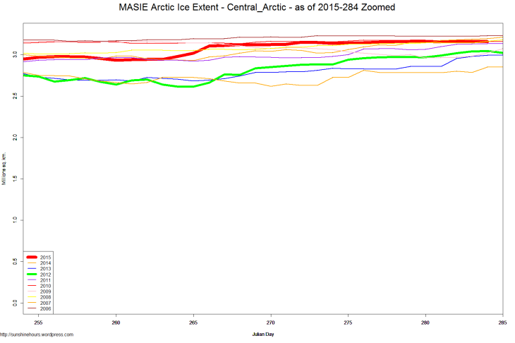 MASIE Arctic Ice Extent - Central_Arctic - as of 2015-284 Zoomed