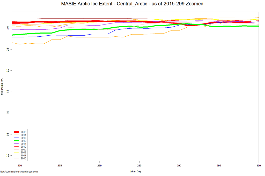 MASIE Arctic Ice Extent - Central_Arctic - as of 2015-299 Zoomed