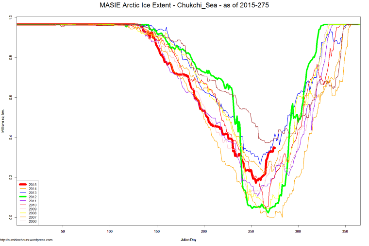 MASIE Arctic Ice Extent - Chukchi_Sea - as of 2015-275