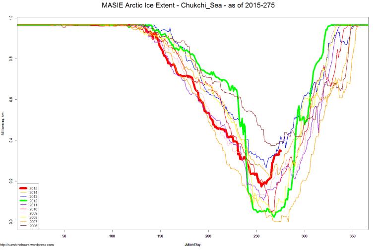 MASIE Arctic Ice Extent - Chukchi_Sea - as of 2015-275