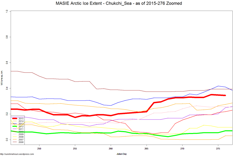 MASIE Arctic Ice Extent - Chukchi_Sea - as of 2015-276 Zoomed