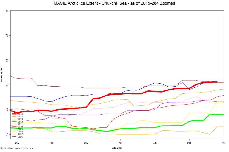 MASIE Arctic Ice Extent - Chukchi_Sea - as of 2015-284 Zoomed