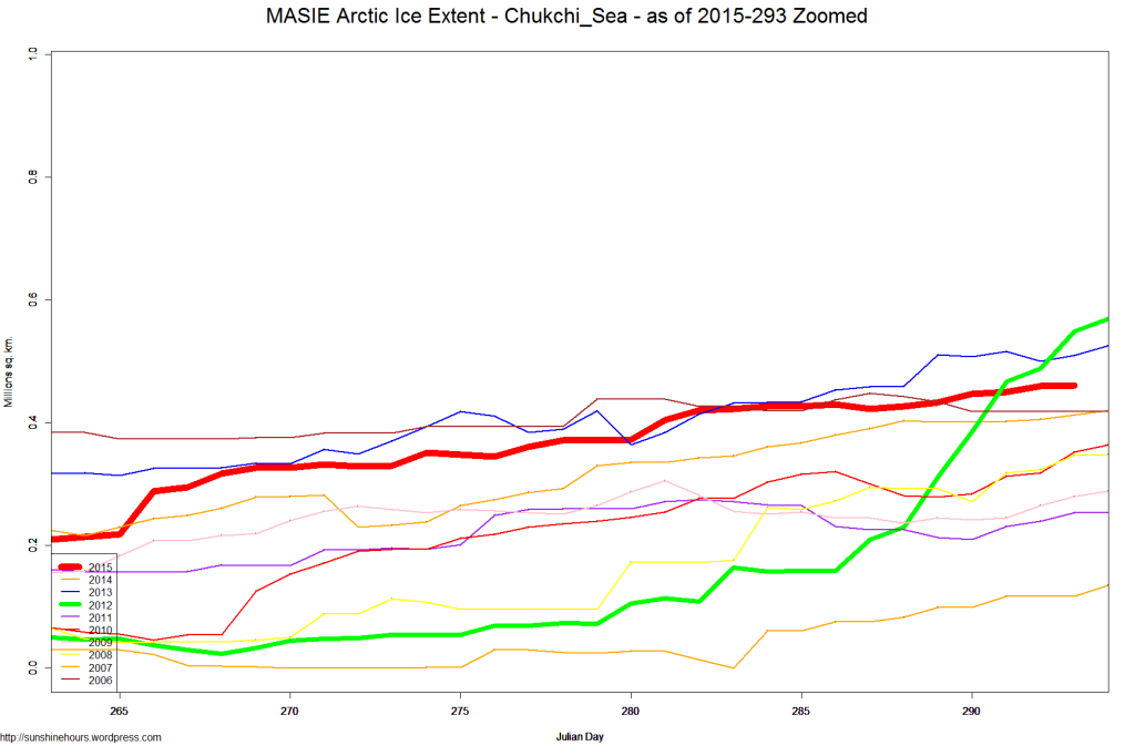 MASIE Arctic Ice Extent - Chukchi_Sea - as of 2015-293 Zoomed