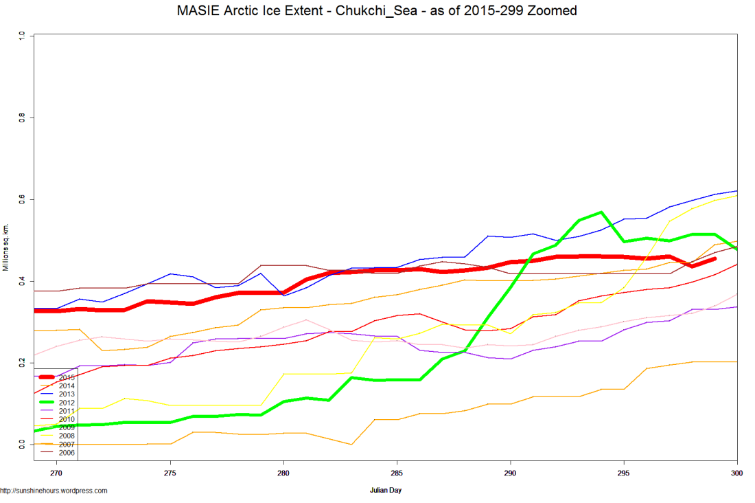 MASIE Arctic Ice Extent - Chukchi_Sea - as of 2015-299 Zoomed