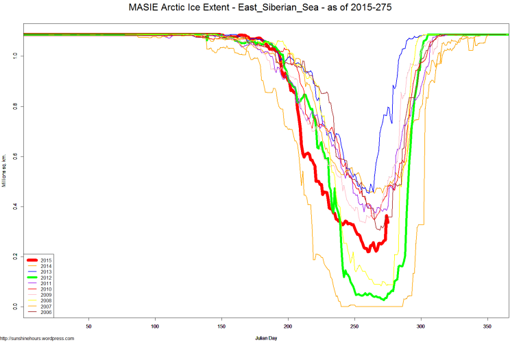 MASIE Arctic Ice Extent - East_Siberian_Sea - as of 2015-275