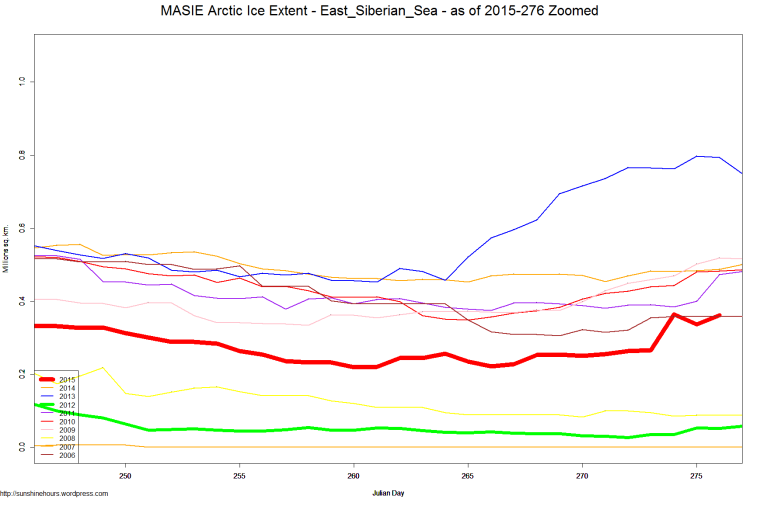 MASIE Arctic Ice Extent - East_Siberian_Sea - as of 2015-276 Zoomed