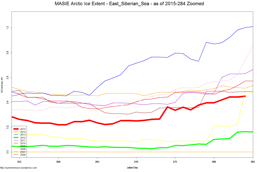 MASIE Arctic Ice Extent - East_Siberian_Sea - as of 2015-284 Zoomed