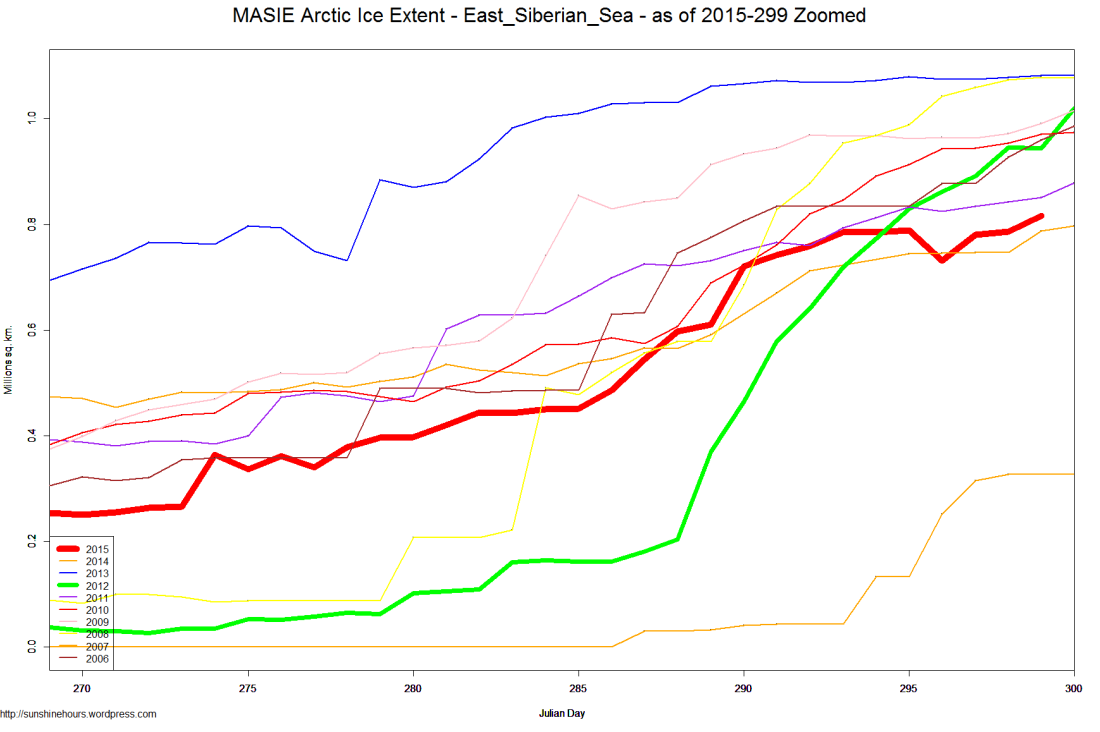 MASIE Arctic Ice Extent - East_Siberian_Sea - as of 2015-299 Zoomed