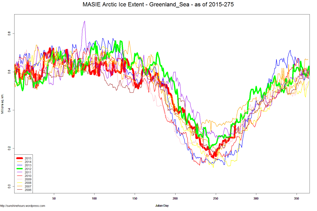 MASIE Arctic Ice Extent - Greenland_Sea - as of 2015-275