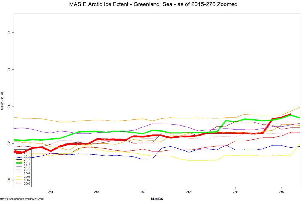 MASIE Arctic Ice Extent - Greenland_Sea - as of 2015-276 Zoomed